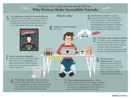 humour writinglife infographic writersmakegoodpets