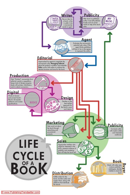 LifeCycleofaBook infographic books writing reading amwriting