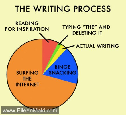 amwriting writers writingtime