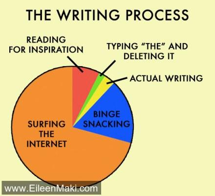 amwriting writers writingtime