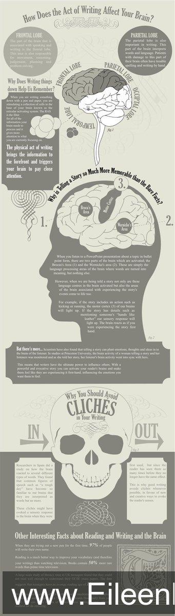 amwriting writers brainwork